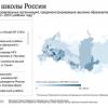 Итоги проекта «500 лучших школ в России»